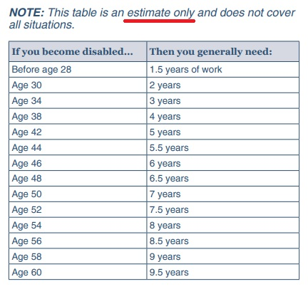 Table of disability work