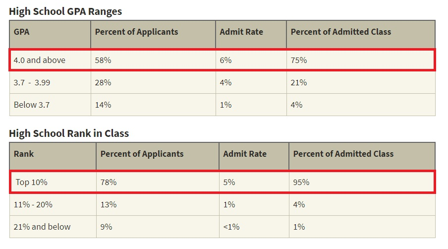 gpa and rank in class ranges for stanford admission